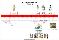 Frise chronologique - Temps des rois - Cm1