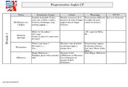 Anglais – CP – Programmation