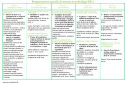 Sciences et technologie – Cm1 – Programmation annuelle