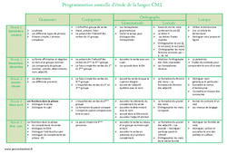 Etude de la langue – Cm1- Programmation annuelle