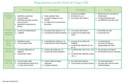Etude de la langue – Ce2 – Programmation annuelle