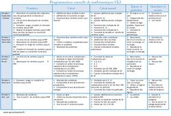 Mathématiques – Ce2 – Programmation annuelle