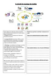 Le circuit du recyclage des textiles - Cm1 cm2 - Lecture documentaire