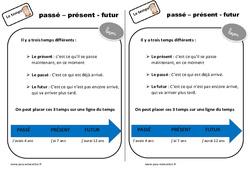 Passé - Présent - Futur - Ce1 - Leçon - Le temps