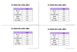 Futur du verbe aller - Ce1 - Leçon