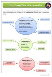 Séparation des pouvoirs - Cm1 - Cm2 - Exercices - EMC