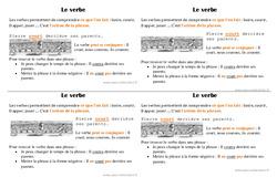 Verbe – Ce1 – Leçon – Grammaire