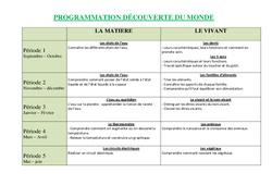Découverte du monde – Ce1 – Progression – Programmation – Cycle 2