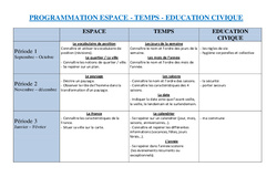 Espace, temps, éducation civique - Ce1 - Progression - programmation - Cycle 2