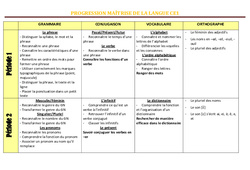 Maîtrise de la langue- Ce1 – Progression – programmation – Cycle 2