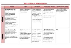 Mathématiques – Ce1 – Progression – programmation – Cycle 2