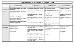 Maîtrise de la langue - Cm1 - Progression - Cycle 3