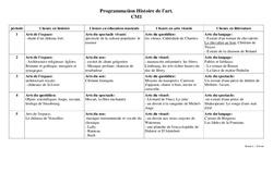 Histoire de l'art - Cm1 - Progression - Cycle 3