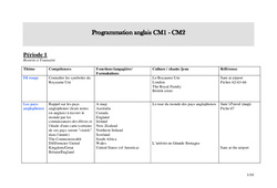 Programmation anglais – Cm1 – Cm2 – Cycle 3