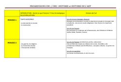 Histoire - Histoire de l'art - Progression - Cm1 Cm2 - Cycle 3
