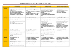 Maîtrise de la langue – Progression – Cm1 Cm2 – Français – Cycle 3