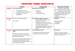 Histoire – Géographie – Instruction civique – Progression – Programmation – Cm2 – Cycle 3