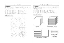 Fractions décimales – Ce2 Cm1 Cm2 – Leçon