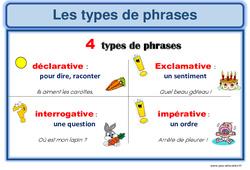 Types de phrases - Ce1 - Ce2 - Affiche pour la classe