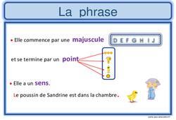 Phrase – Ce2 – Affiche pour la classe