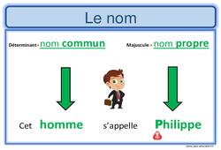 Nom propre - Nom commun - Ce1 - Ce2 - Affiche pour la classe