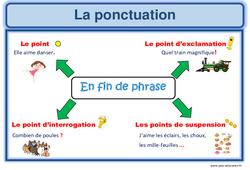Ponctuation - Ce1 - Ce2 - Affiche pour la classe