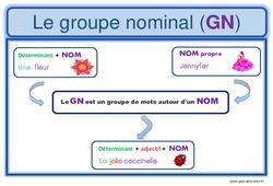 Groupe nominal – GN – Ce1 – Ce2 – Affiche pour la classe
