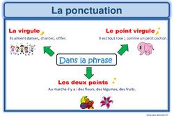 Ponctuation - Cm1 - Affichage pour la classe