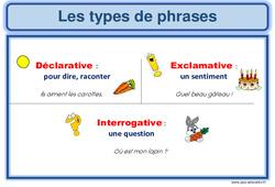 Types de phrases - Cm1 - Affiche pour la classe