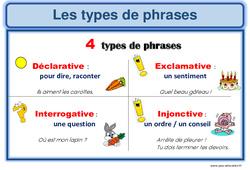 Types de phrases - Phrase injonctive - Cm2 - Affichage pour la classe