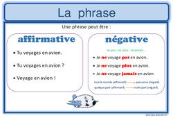 Formes de phrases - Cm1 - Affichage pour la classe