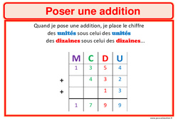 Affiches – Calcul – Cycle 2 et 3