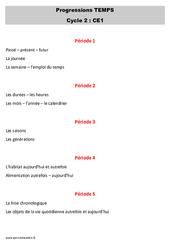 Espace temps – CE1 – Progression – Programmation
