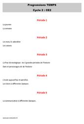 Espace temps – CE2 – Progression – Programmation
