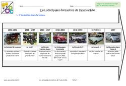 Principales évolutions de l'automobile – 6ème – Exercices