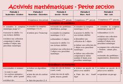 Activités Mathématiques – Progression annuelle – Petite section – PS – Maternelle – Cycle 1