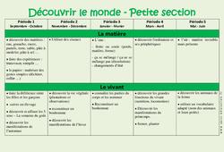 Découvrir le monde – Progression annuelle – Petite section – PS – Maternelle – Cycle 1