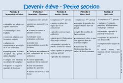 Devenir élève – Progression annuelle – Petite section – PS – Maternelle – Cycle 1