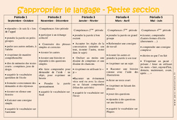 S'approprier le langage - Progression annuelle - Petite section - PS - Maternelle - Cycle 1
