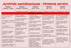 Activités Mathématiques – Progression annuelle – Moyenne section – MS – Maternelle – Cycle 1