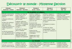 Découvrir le monde – Progression annuelle – Moyenne section – MS – Maternelle – Cycle 1