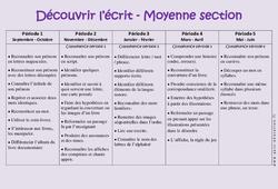 Découvrir l'écrit – Graphisme – Progression annuelle – Moyenne section – MS – Maternelle – Cycle 1