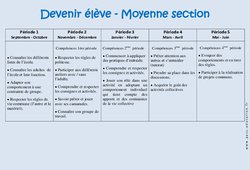 Devenir élève – Progression annuelle – Moyenne section – MS – Maternelle – Cycle 1