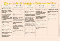 S'approprier le langage – Progression annuelle – Moyenne section – MS – Maternelle – Cycle 1