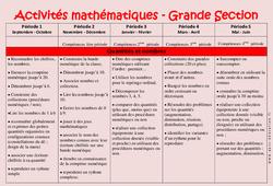 Mathématiques – Progression annuelle – Grande section – GS – Maternelle – Cycle 1