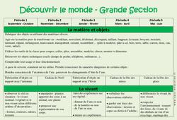 Découvrir le monde – Progression annuelle – Grande section – GS – Maternelle – Cycle 1
