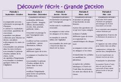 Découvrir l'écrit et graphisme – Progression annuelle – Grande section – GS – Maternelle – Cycle 1