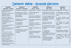 Devenir élève – Progression annuelle – Grande section – GS – Maternelle – Cycle 1