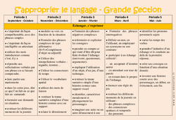 S'approprier le langage – Progression annuelle – Grande section – GS – Maternelle – Cycle 1