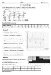 Lire un graphique – Exercices corrigés – Cm1 – Cm2 – Gestion des données  – Cycle 3